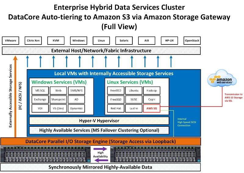 DataCore Storage Tiering to Amazon S3 - DataCore Software