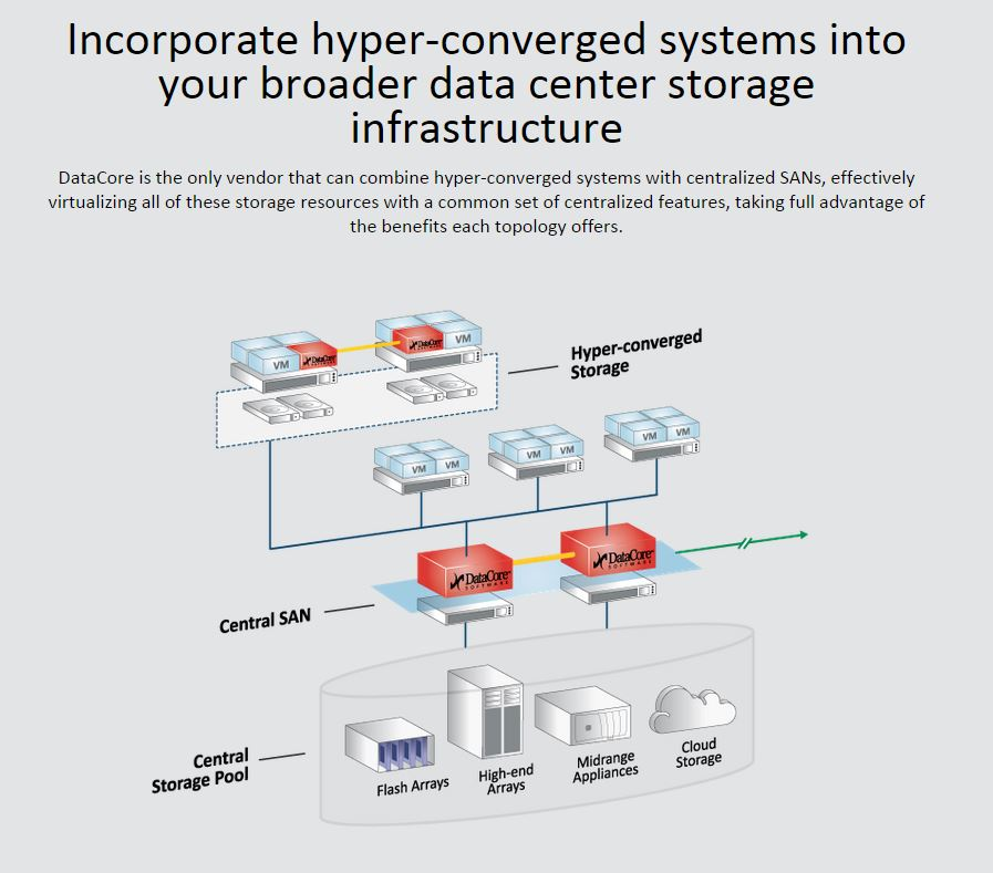How Software Defined Storage Enhances Hyper Converged